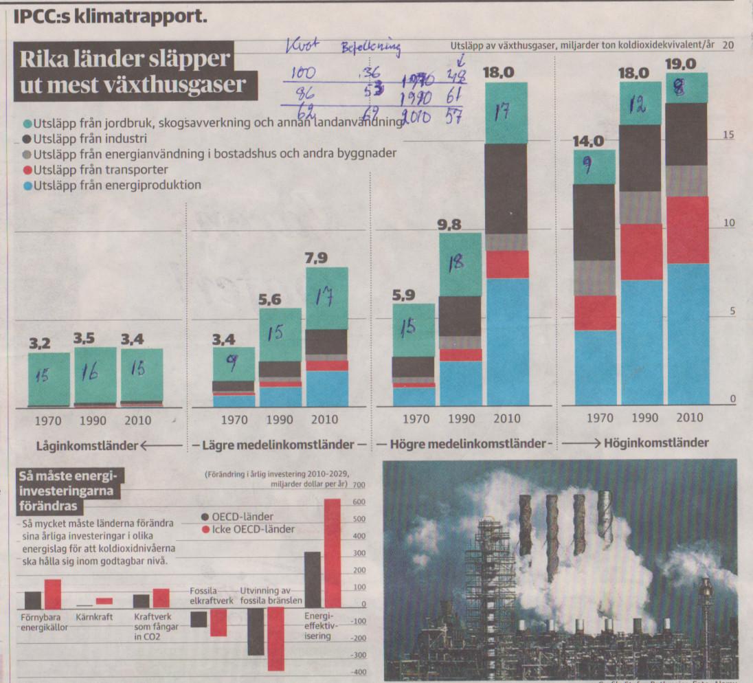 IPPC Klimatgaser 2014