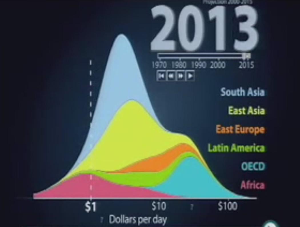 inkomstfördelning
